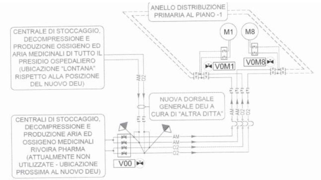 Schema impianto ossigeno DEA